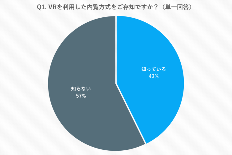 VR技術を利用した物件内覧に対する意識調査