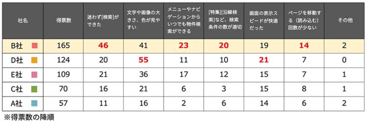 アンケート結果(表)