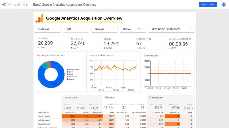 Googleデータポータルレポートに連携された画面