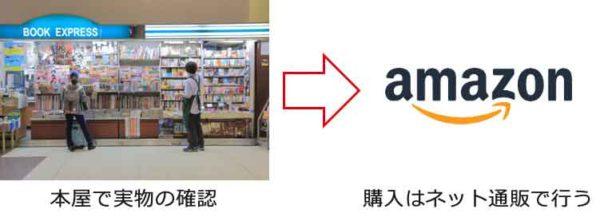 書籍の購入形態は「本屋で実物を確認」してから「ネット通販で購入」という流れに変化しています。