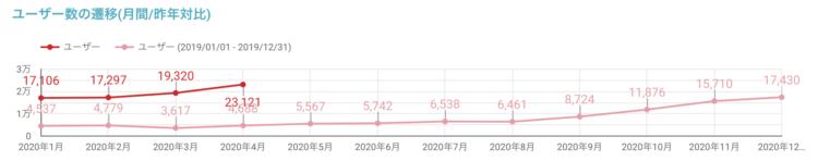 Googleデータポータルでは昨年対比の折れ線グラフが簡単に出力できます
