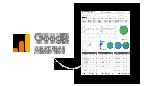 サービシンクのGoogleデータポータル設定定型フォーマットプラン