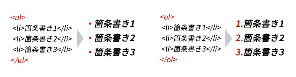 htmlのulタグとolタグのイメージ